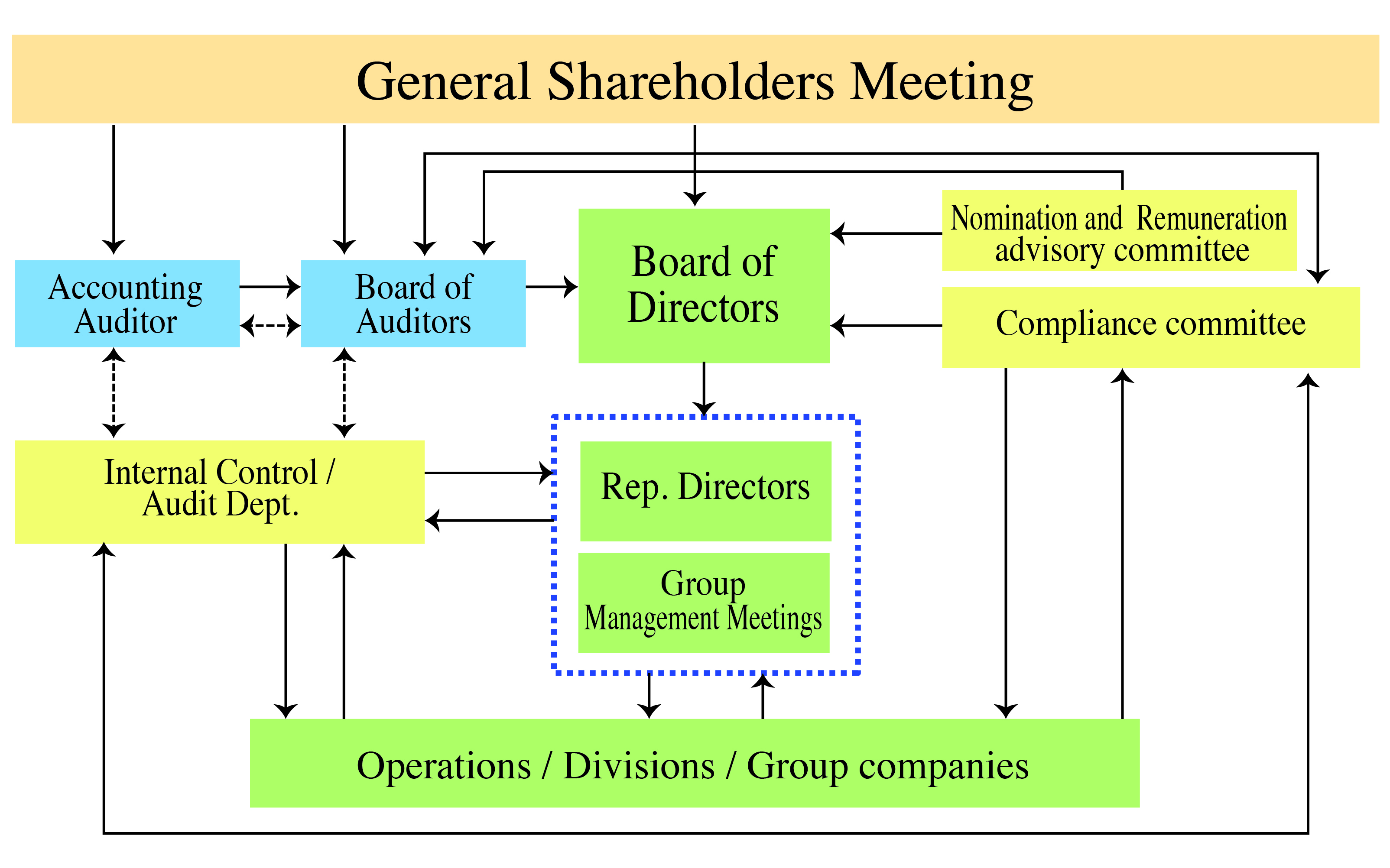 general shareholders meeting
